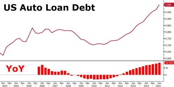 America S Auto Loan Bubble About 1 Trillion In Car Loan Debt